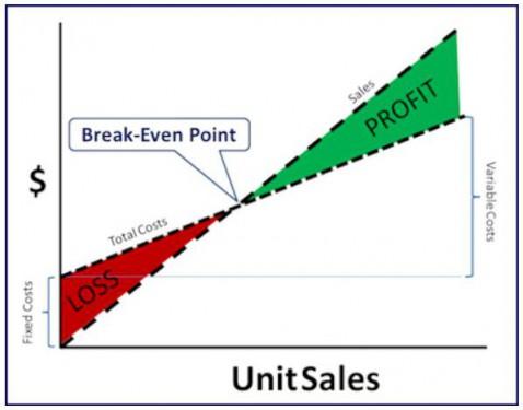 financial break even point pdf